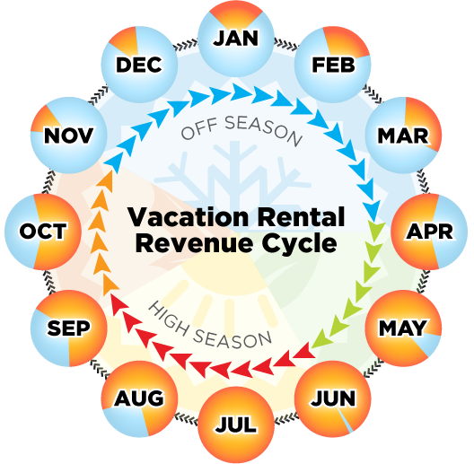 Louisiana Snowbird Vacation Rentals by Owner | LA Monthly